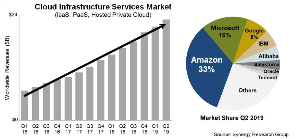 IaaS, PaaS, private cloud market share growth.