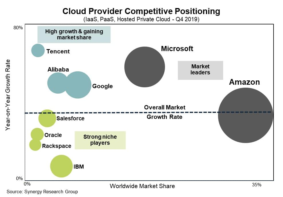 Cloud provider competitive positioning. (Source: Synergy Research Group)