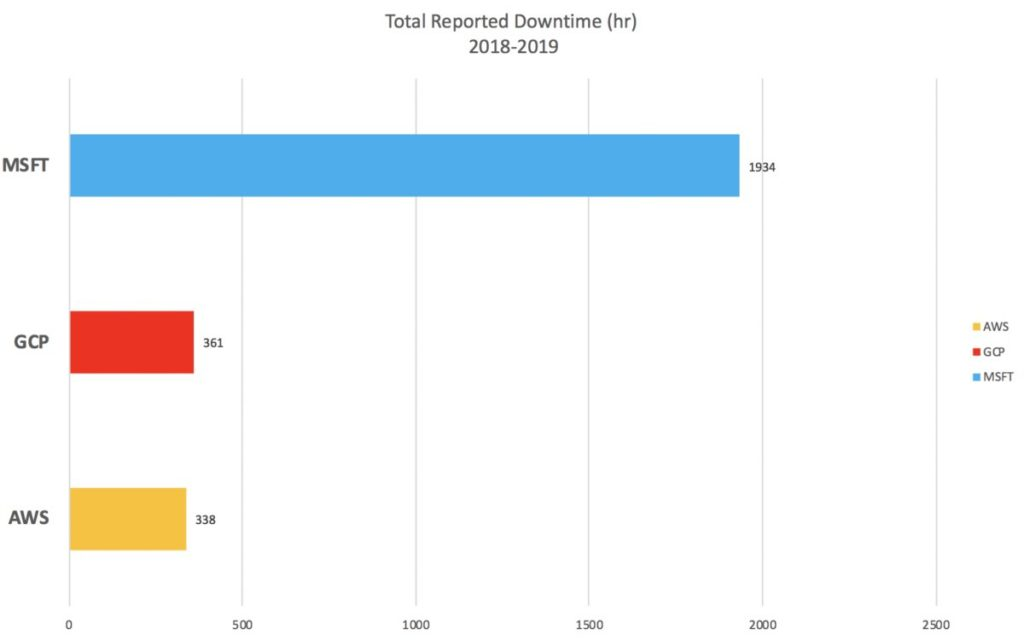 AWS, Azure, and GCP reported downtime.