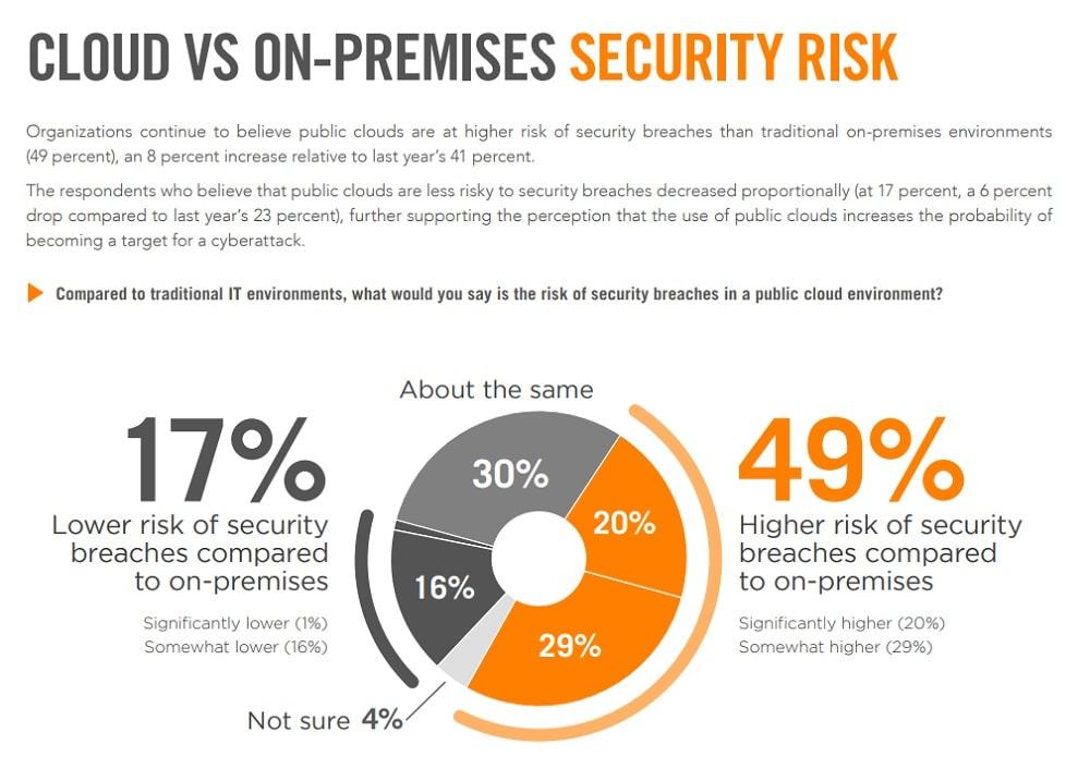 Cloud vs on-premise security survey (Source: Alert Logic).