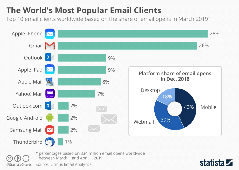 Estadísticas de uso de clientes de correo electrónico