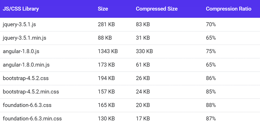 Comparison of GZIP compression ratios for various CSS and JS libraries