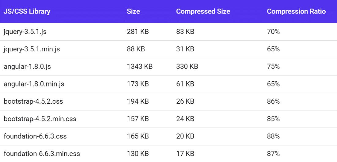 Rapporti di compressione GZIP per alcune popolari librerie CSS e JS