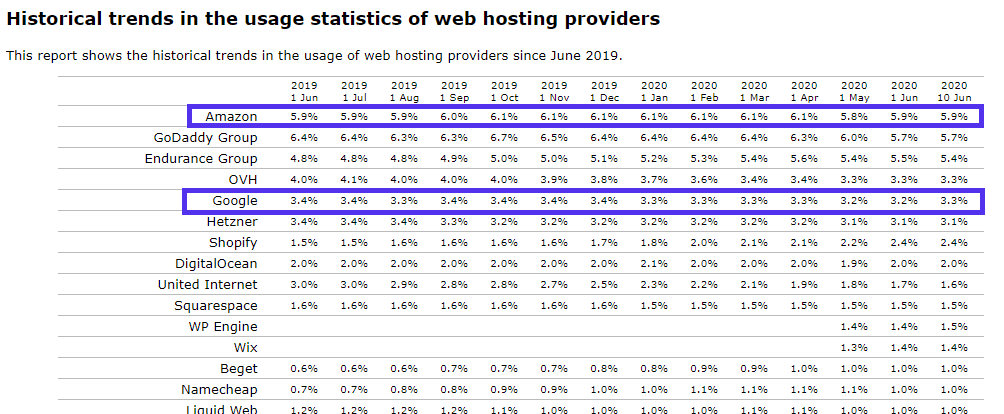 Historical web hosting providers usage.
