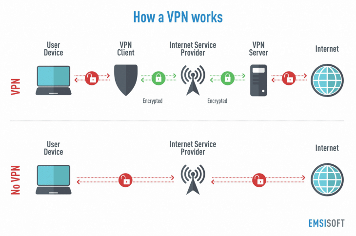 how a vpn works infographic