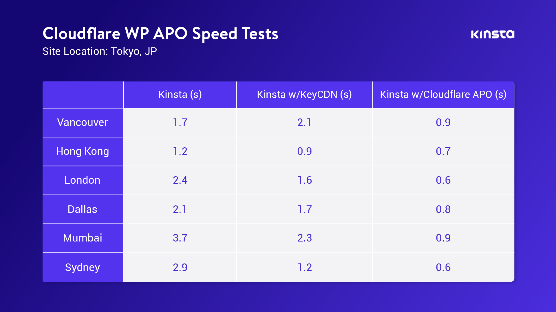Door Cloudflare APO in te schakelen, werden in onze tests de WordPress prestaties tot 300% verhoogd.