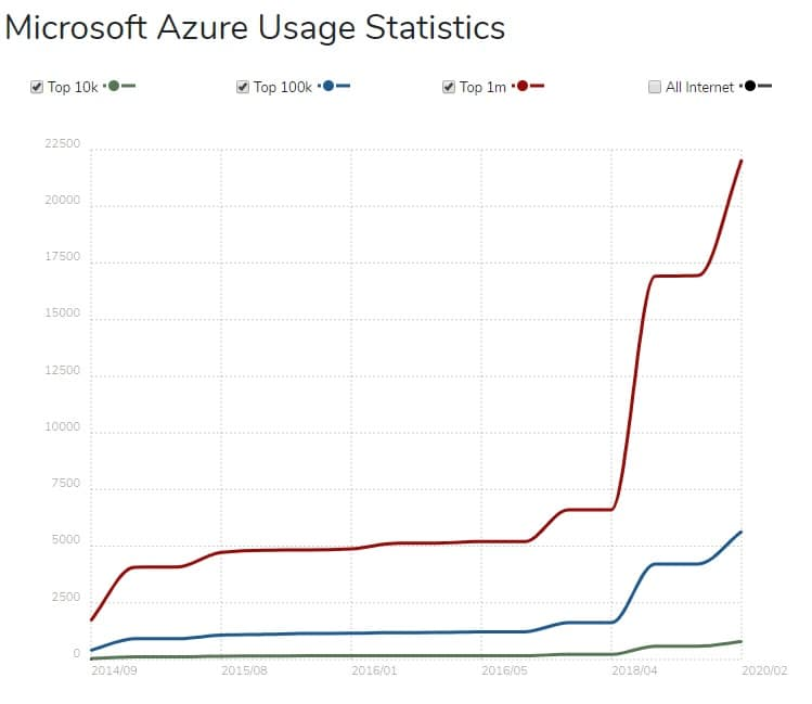 Microsoft Azure Nutzungsstatistiken
