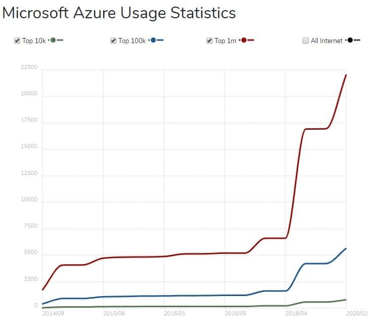 Microsoft Azure usage statistics.