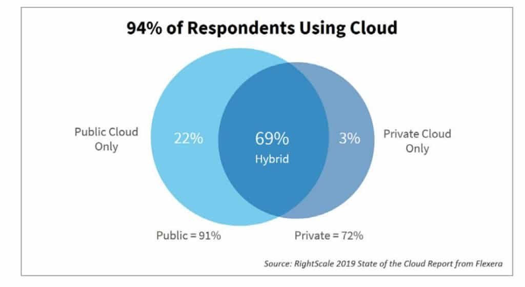 Chart showing 94 percent of respondents using Cloud