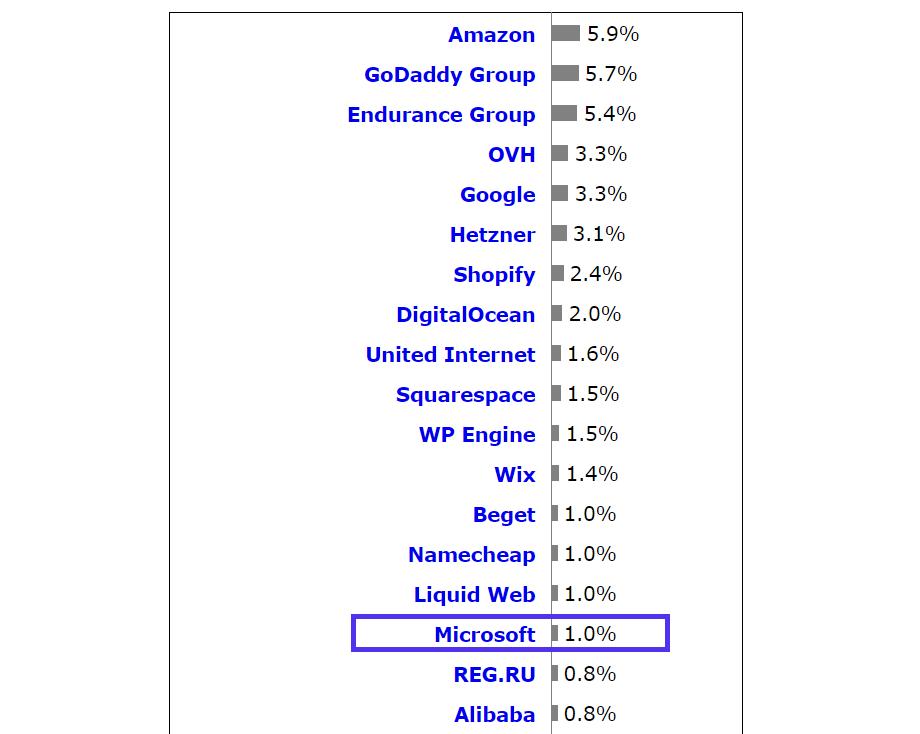 Marktanteil von Webhosting.