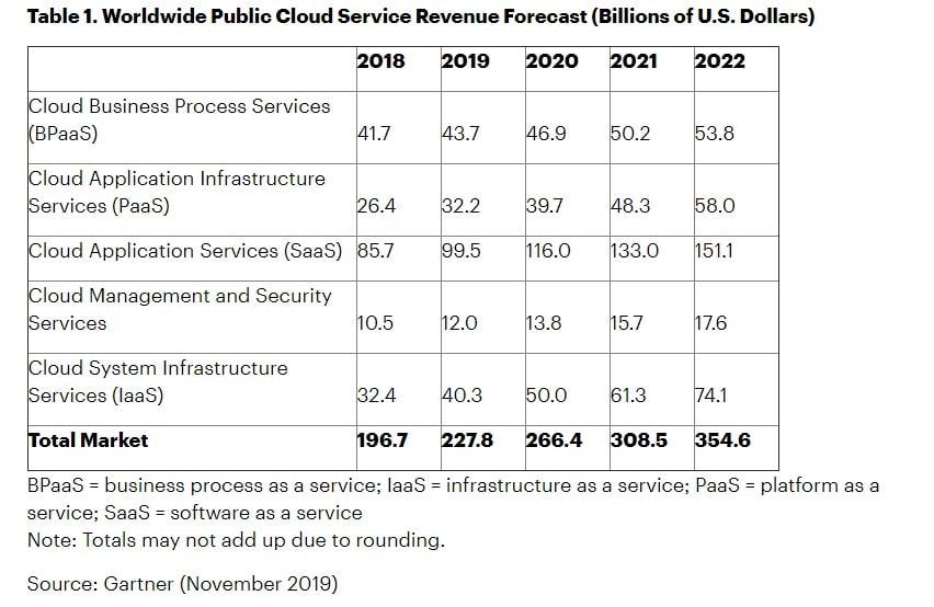 Worldwide public cloud revenue forecast. (Source: Gartner)