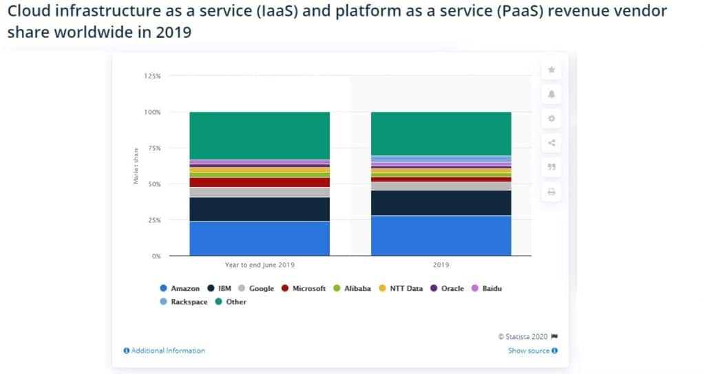 Worldwide IaaS and PaaS vendor market share 2019 (Source: Statista).