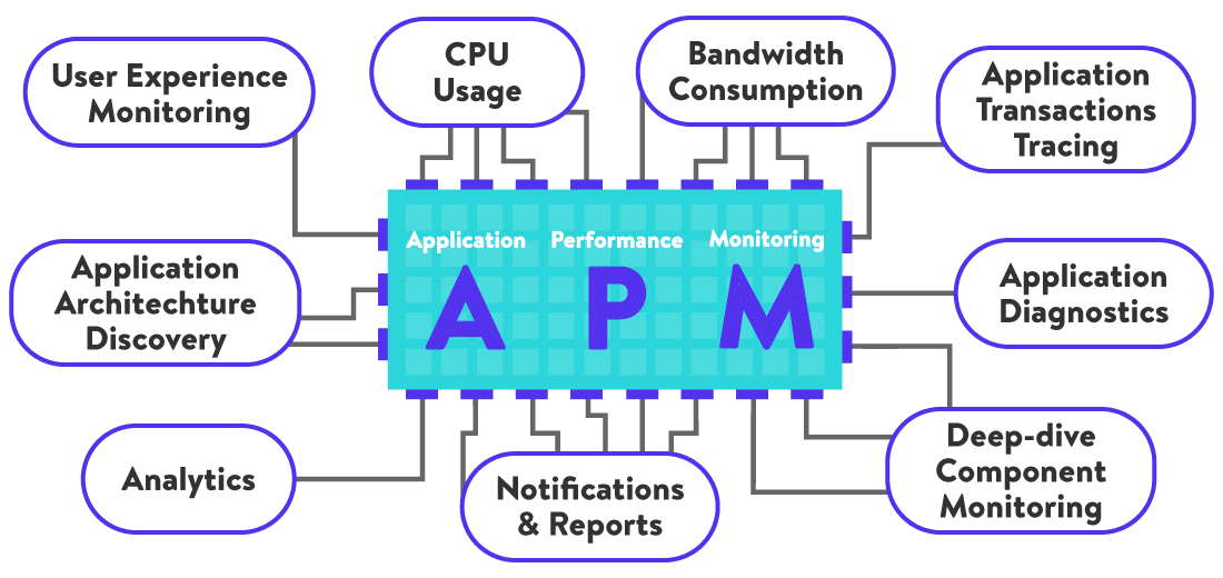 Application Performance Monitoring Illustration