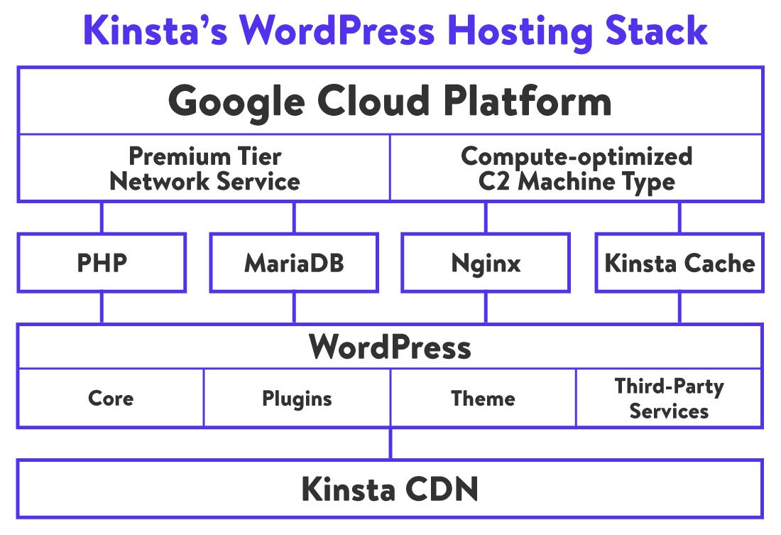 An illustration of Kinsta's WordPress Hosting Stack