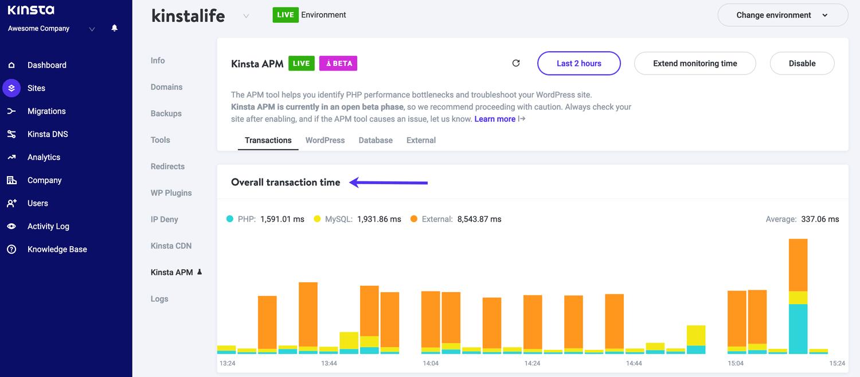 """El gráfico de barras """"Tiempo total de las transacciones"""""""