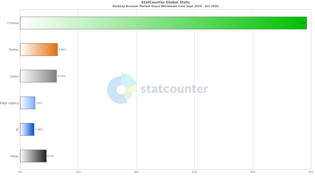 The Statcounter Browser Market Share chart.