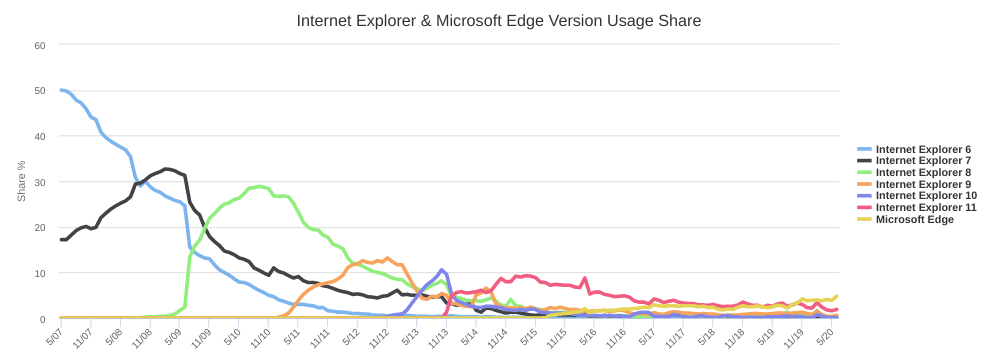 W3Counter's Internet Explorer and Microsoft Edge browser version usage charge chart.