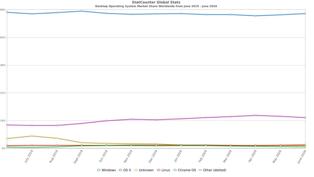 macOS's desktop market share worldwide.