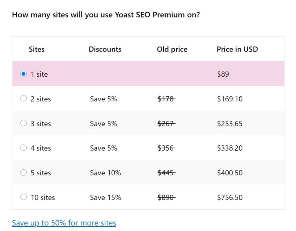 Precios premium de Yoast SEO