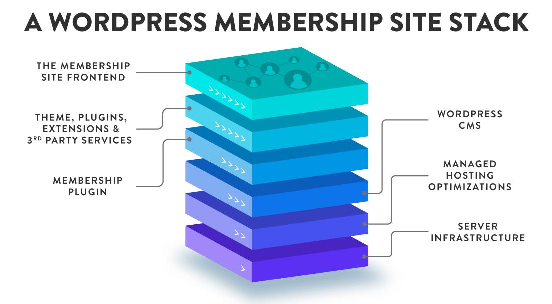 Ein typischer Stack für eine Mitglieder-Webseite in WordPress