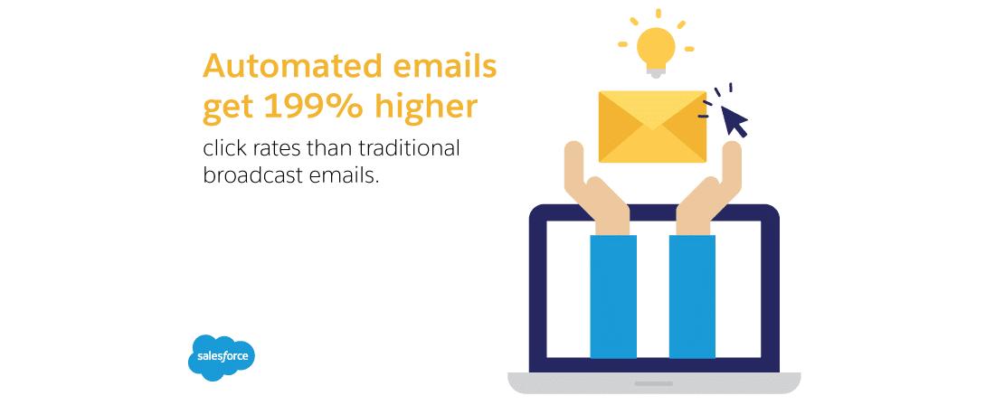 Les campagnes d'e-mail automatisées ont plus de succès (Source : Salesforce)