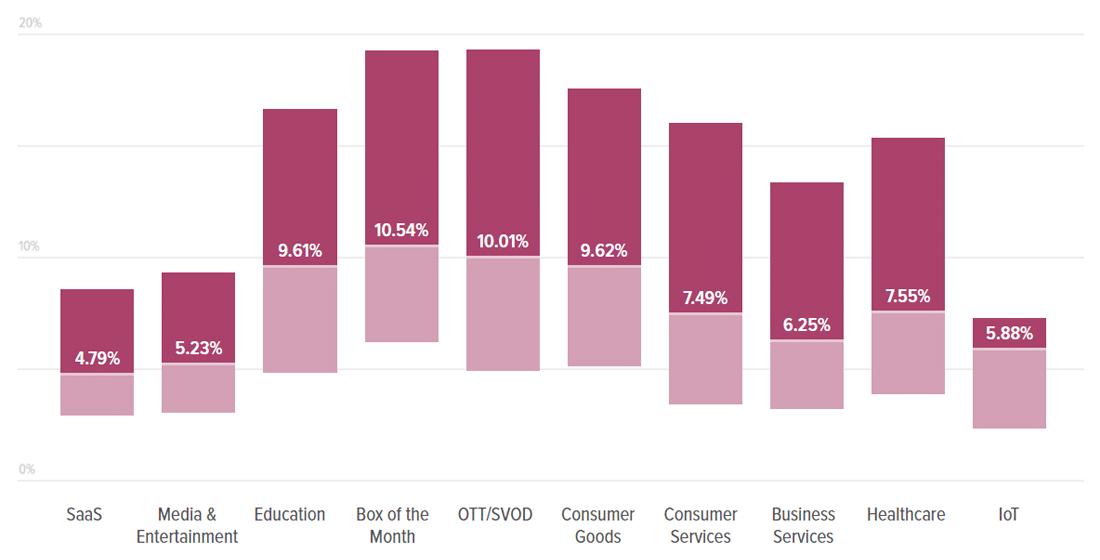 Taux de résiliation par secteur d'activité (Source : Recurly Research)