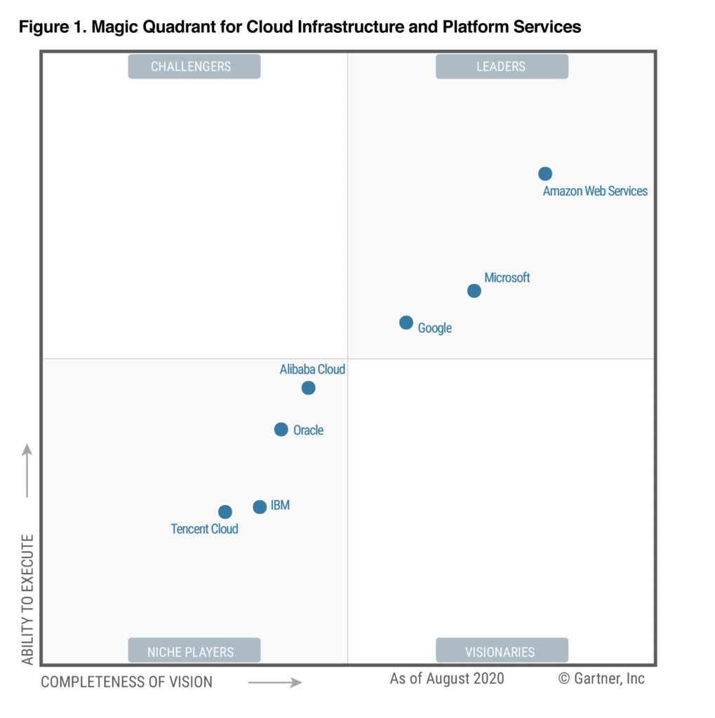 2020 Magic Quadrant for Cloud Infrastructure as a Service