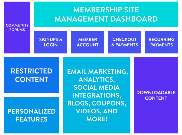 Übliche Bestandteile von Mitglieder-Webseiten