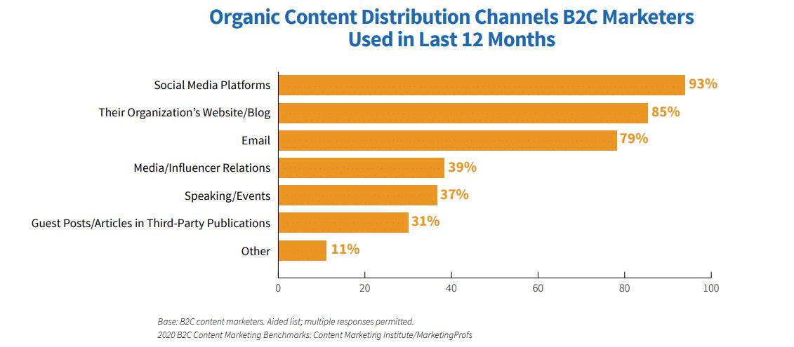 Canales de distribución de contenido B2C (Fuente de la imagen: contentmarketinginstitute.com)