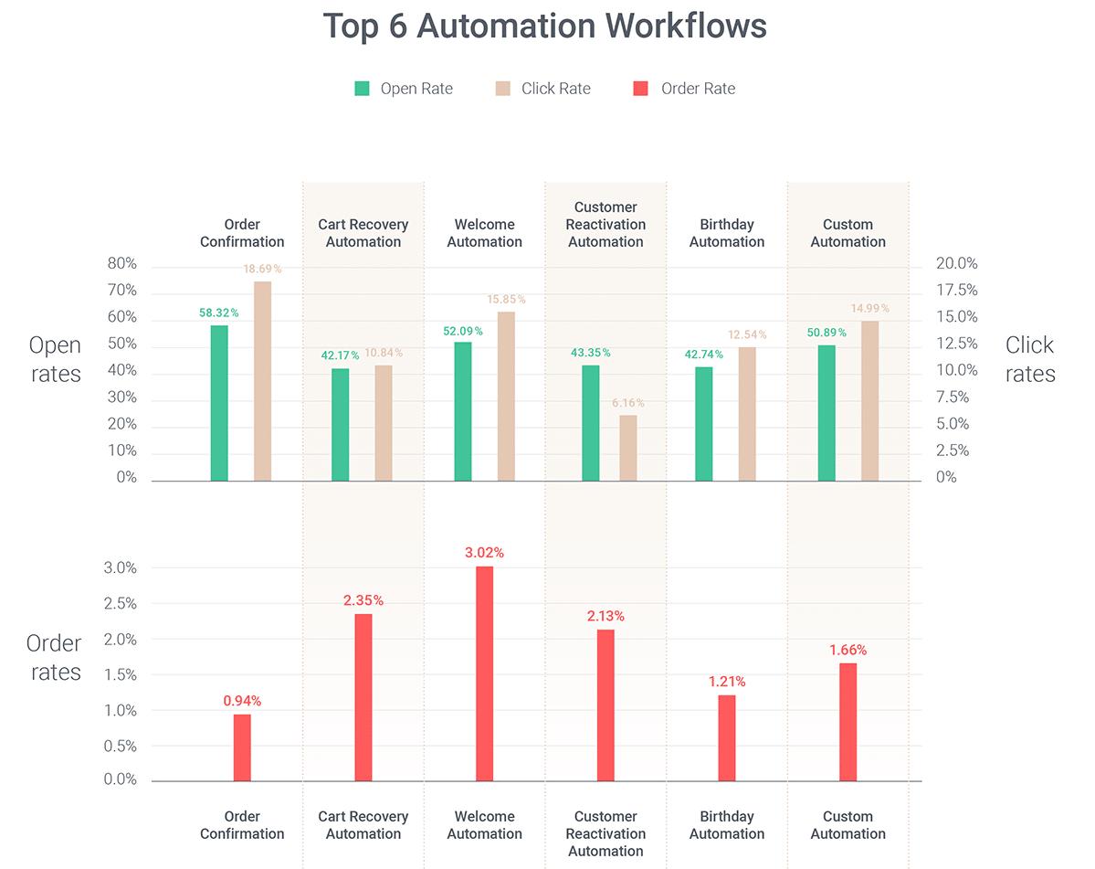 Las automatizaciones de correo electrónico más populares