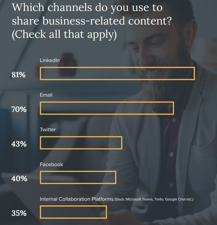 channels for sharing business content