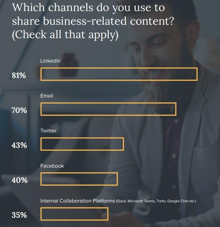 Canales de intercambio de contenido empresarial