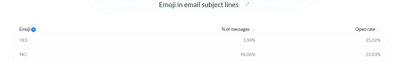 Uso de la línea de asunto emoji