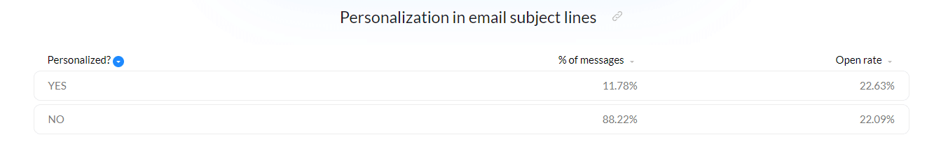 email subject line personalization