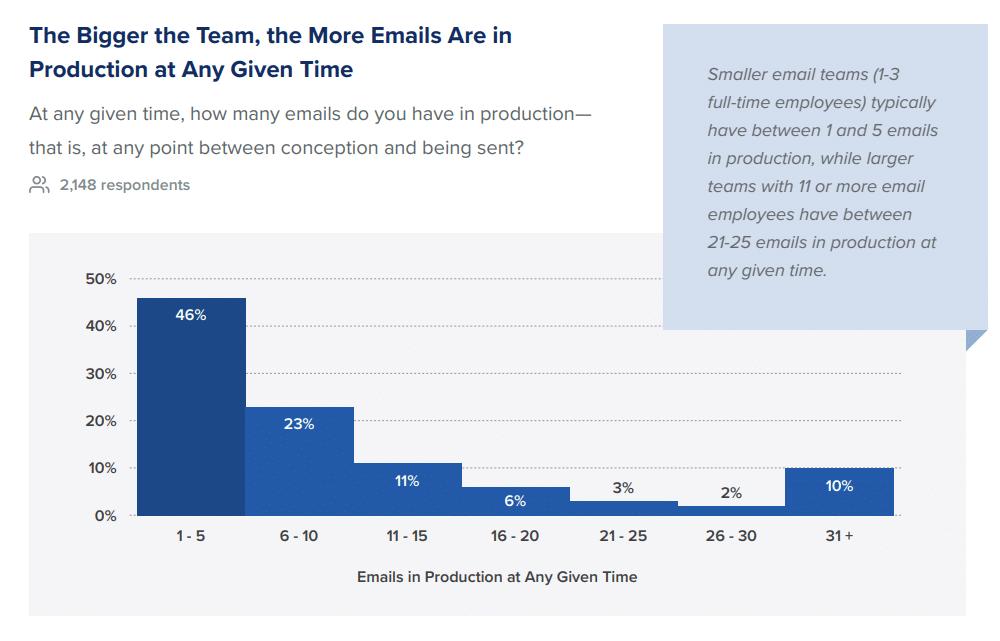 Número de correos electrónicos en producción