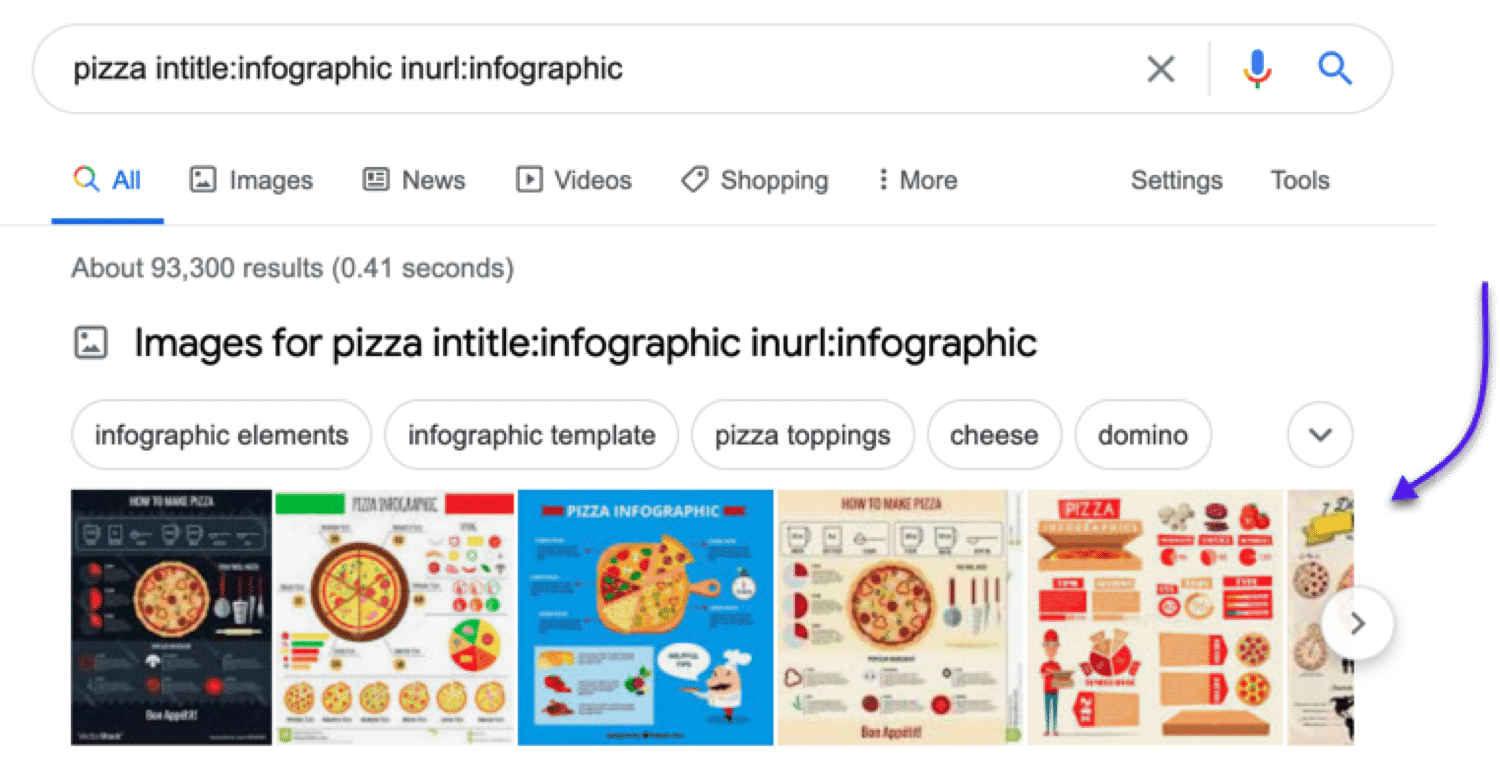 Some sites to potentially submit your (pizza-related_ infographics to