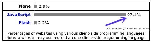 Lenguajes de programación del lado del cliente de W3Techs - php vs javascript