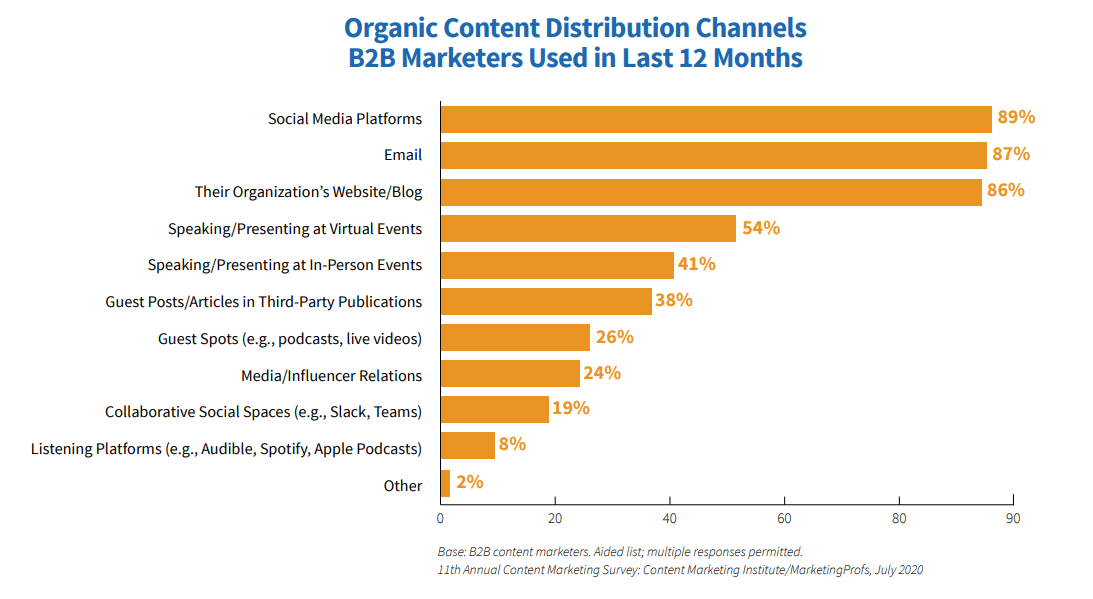 organic distribution channels content marketers