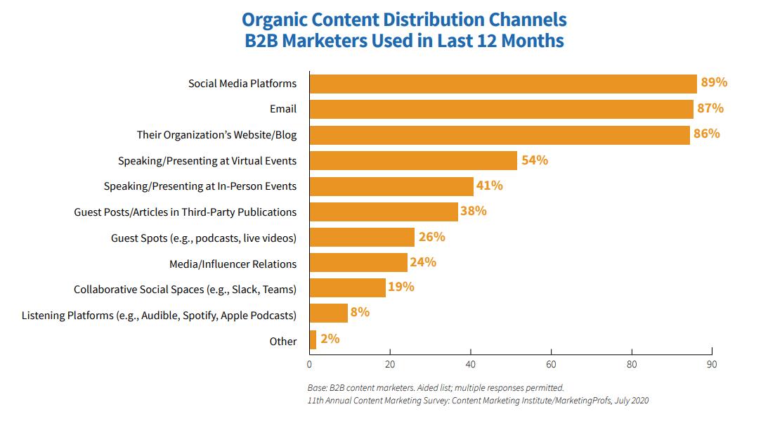 Canales de distribución de contenidos B2B (Fuente de la imagen: contentmarketinginstitute.com)