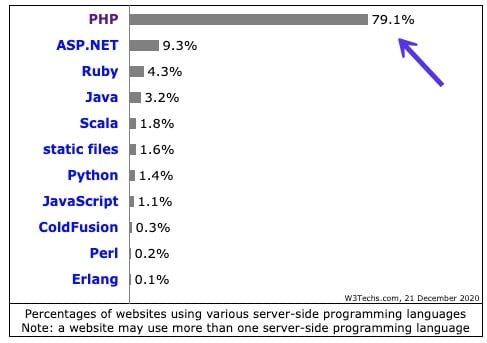 W3Techs server-side programming languages - php vs javascript