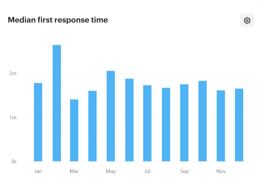 Median first response time