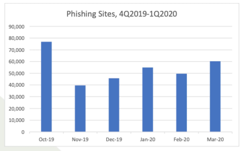 Una visión general de las estadísticas de phishing.
