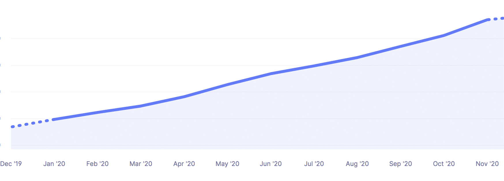Kinsta's revenue growth in 2020