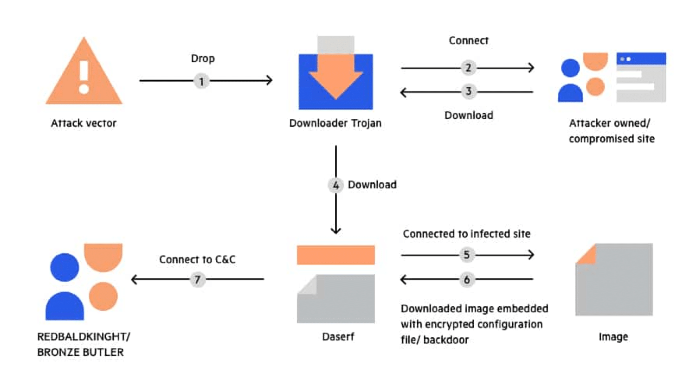 Un sencillo desglose de cómo funciona un troyano.
