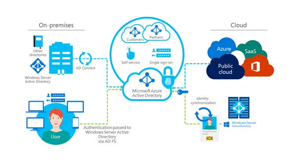 En vy av identitets- och åtkomsthantering på Microsoft