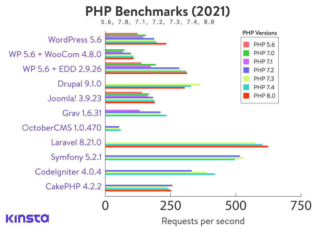Compiled PHP benchmarks of the top platforms