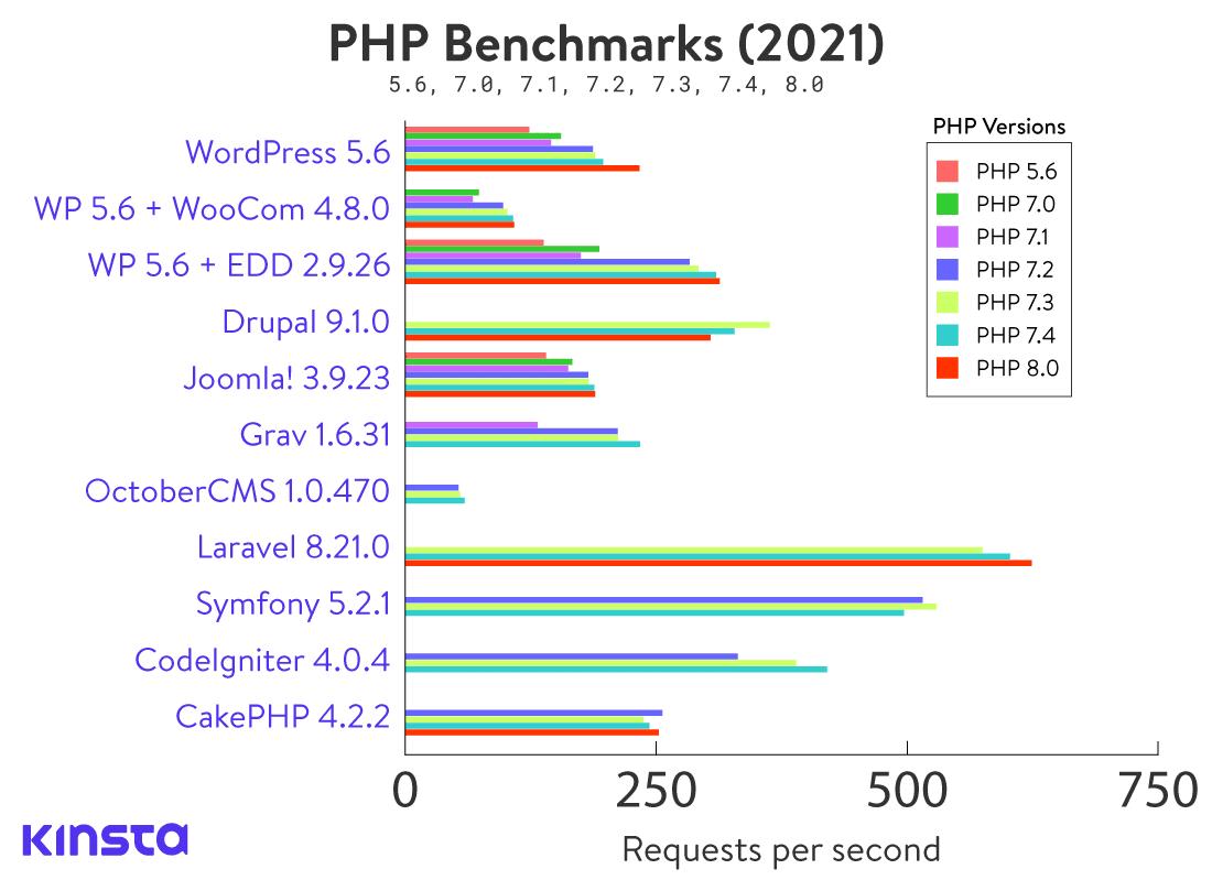 Benchmark PHP delle migliori piattaforme
