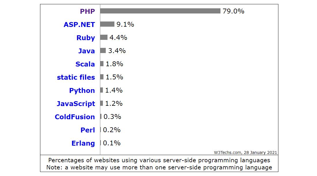 Statistiche sull'utilizzo dei linguaggi lato server