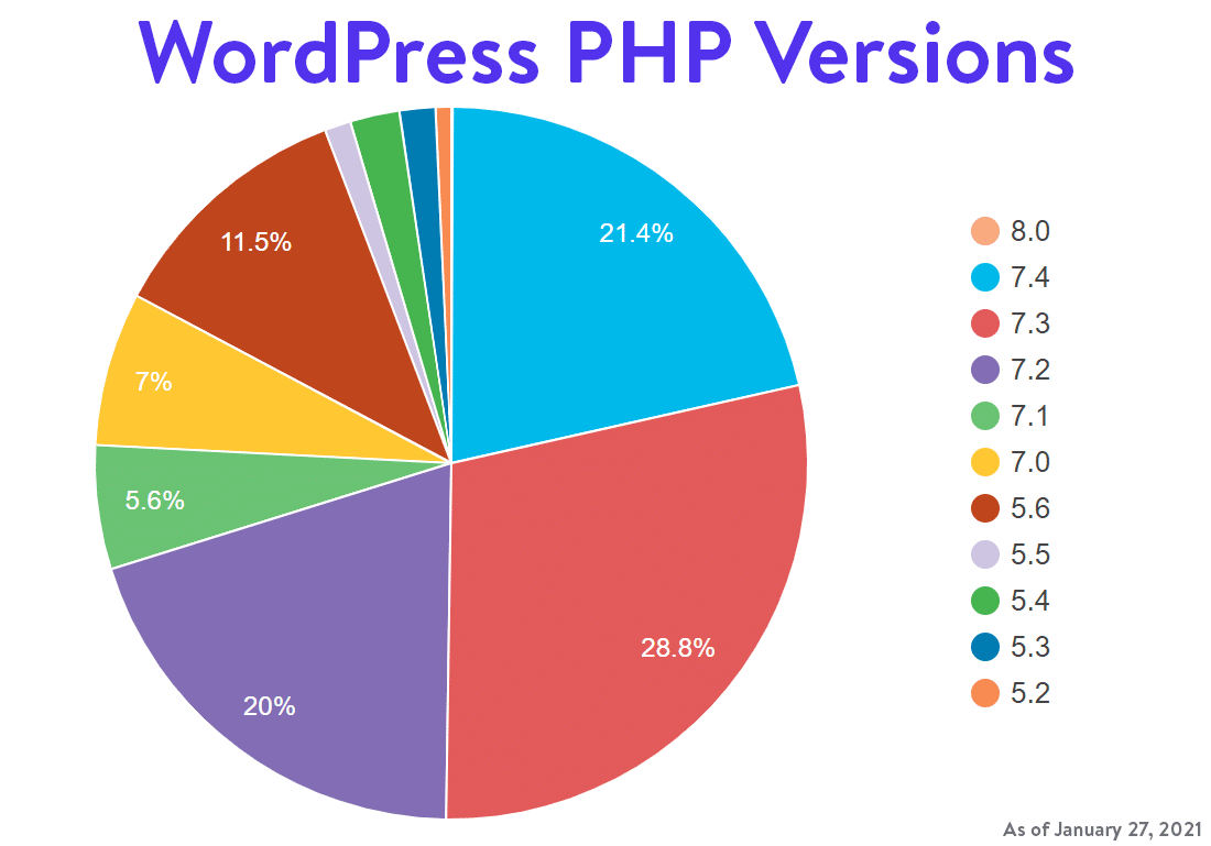 WordPress PHP versions stats from WordPress.org