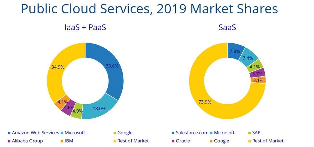 Cuota de mercado de los servicios en la nube pública - 2019 (Fuente: IDC)